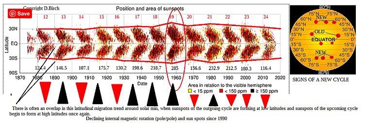 Heliosphere, The Sun and Tilt Angle  – GRAND SOLAR MINIMUM
